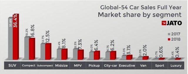 فروش جهانی خودرو